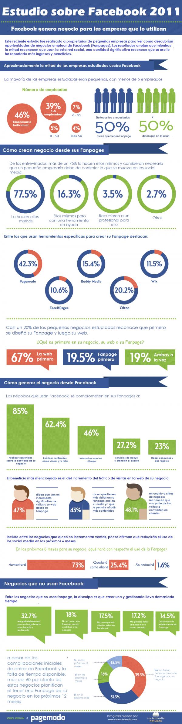 Facebook 2011 #infografía