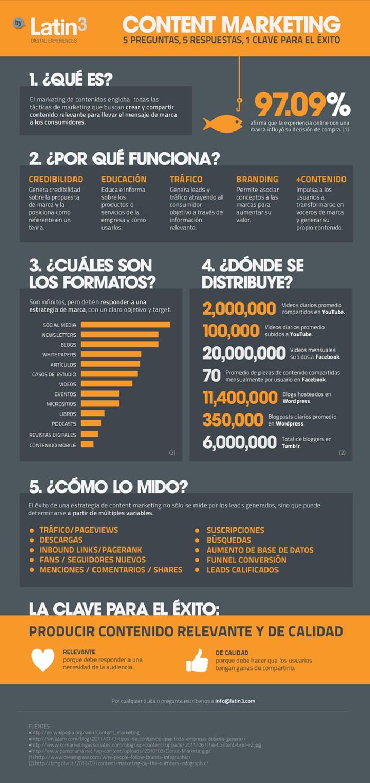 Que es el Marketing de contenidos con #infografía