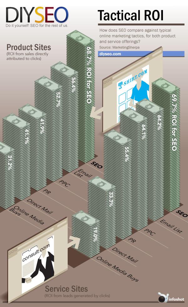 #Seo, construyendo influencia con #infografía