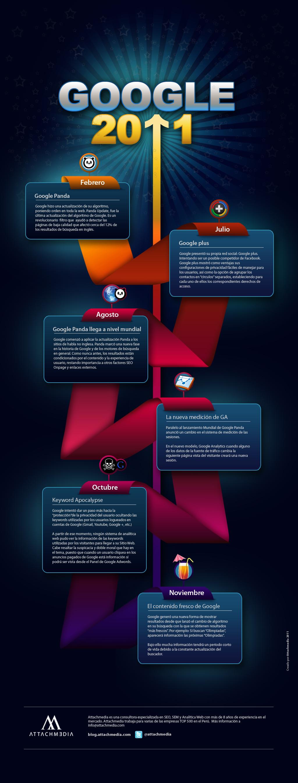 Infografía sobre los cambios de Google