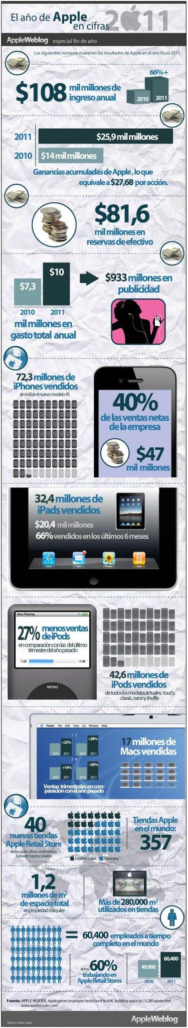 El éxito de Apple #infografía