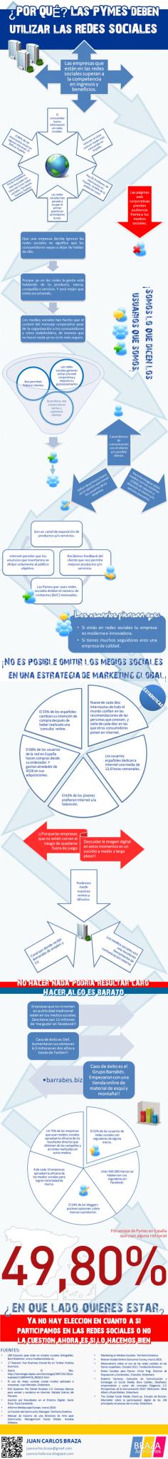 El 95 por ciento de españoles accede a alguna Red Social.