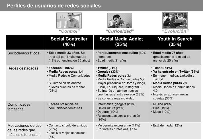 3 Tipos de usuarios en las redes sociales,reconocelos para alcanzar el éxito