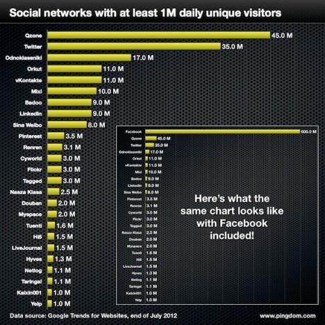 Facebook sigue lider de las Redes sociales