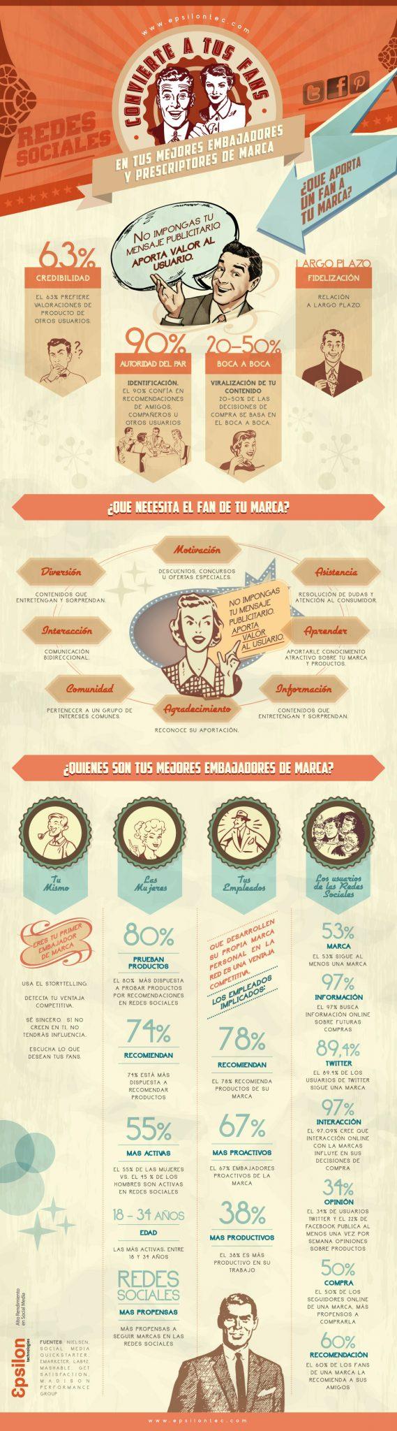 El consumidor 2.0 #Infografía