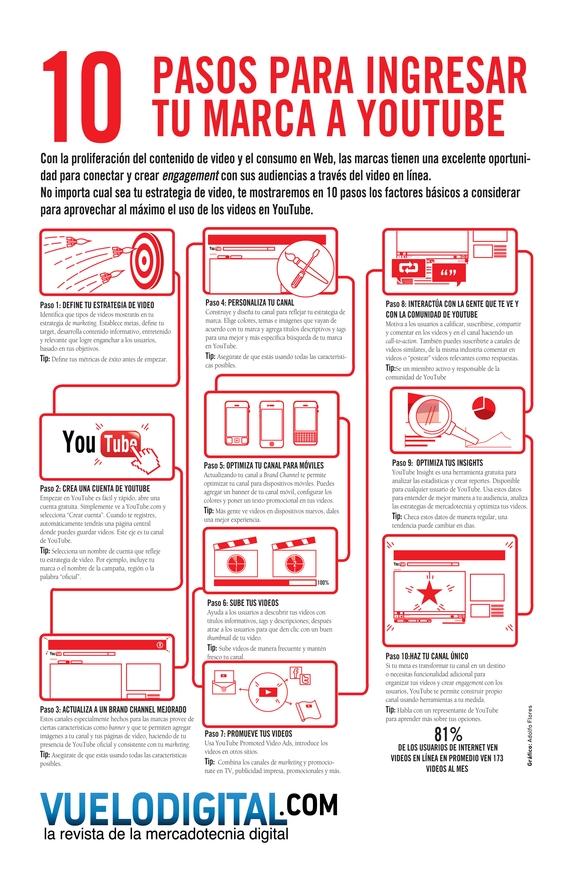 10 pasos para integrar tu marca en YouTube