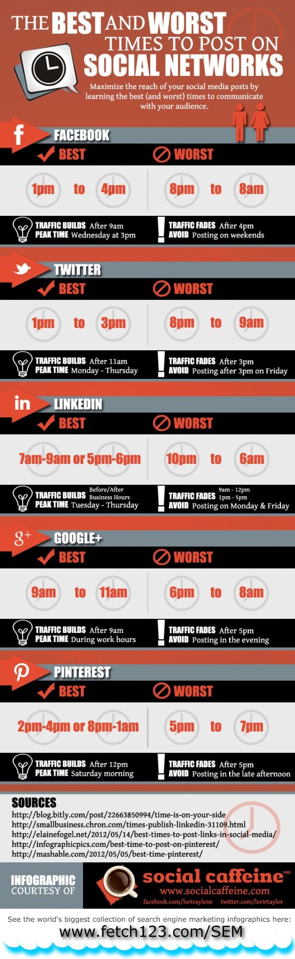 Las mejores y las peores horas para colgar  post en las Redes Sociales.#Infografía