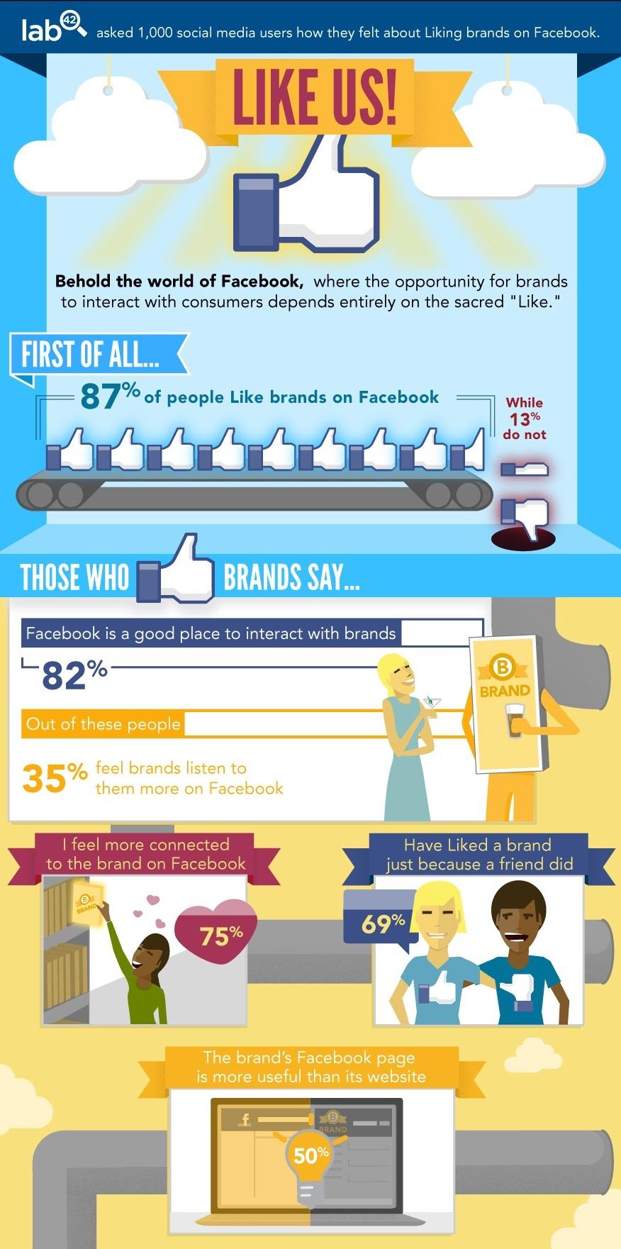 El 50% de consumidores prefiere Facebook a la Web.