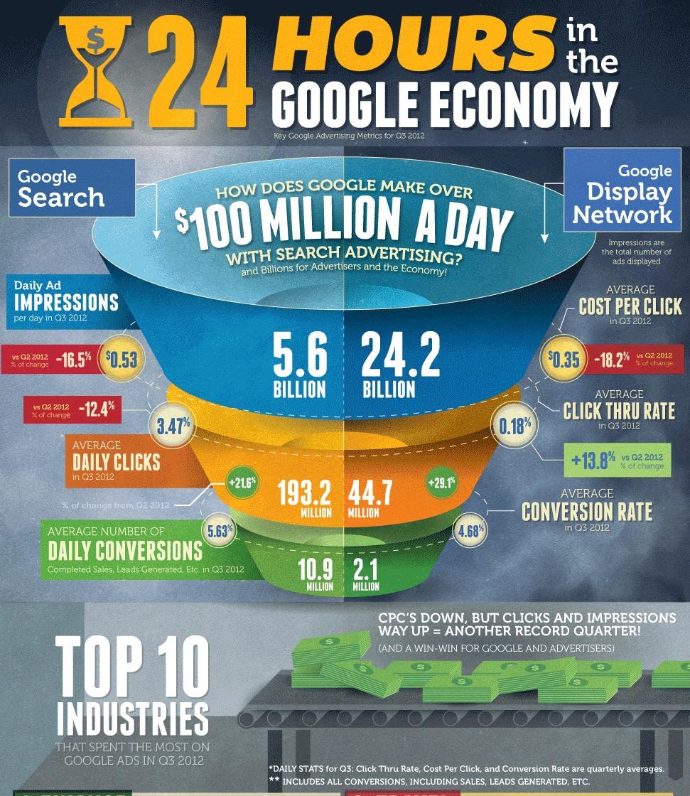 Google hace más de $ 100 millones al día de los anuncios online (1ºparte)
