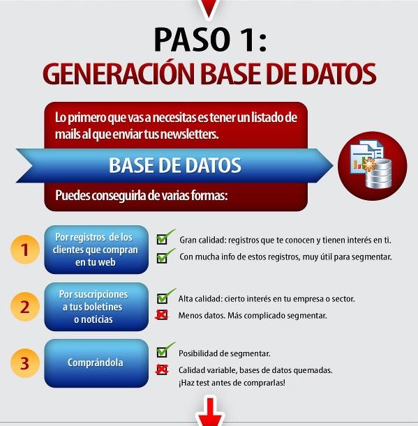 El Email Marketing en 5 pasos Infografía Español