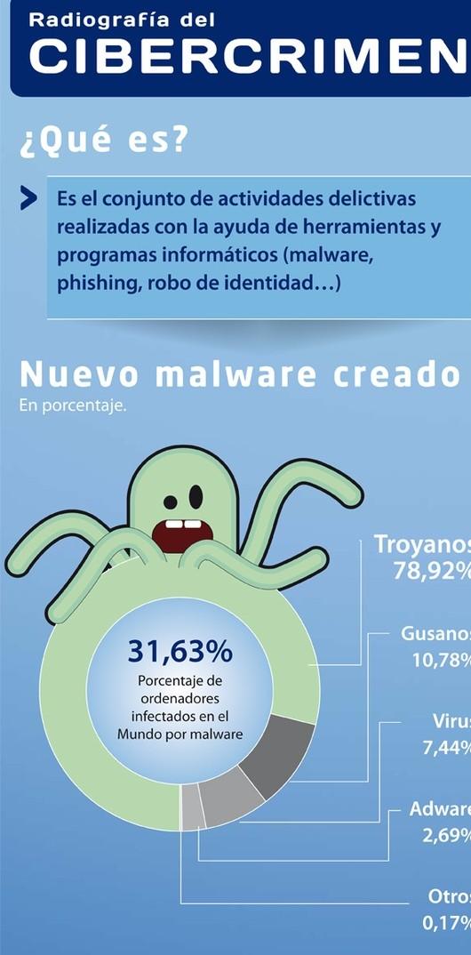 ¿Qué es el Cibercrimen ? #Infografía