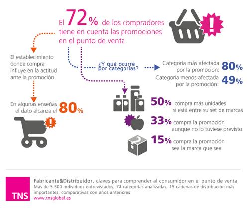 Sólo el 4 % de consumidores es fiel.