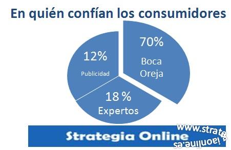 ¿En quién confían los consumidores en España?