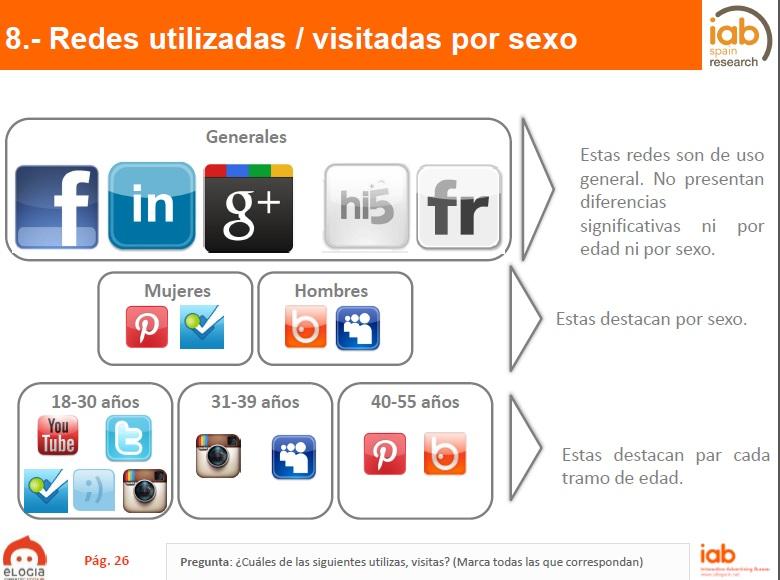 Facebook sigue siendo la red más utilizada en España según el último estudio