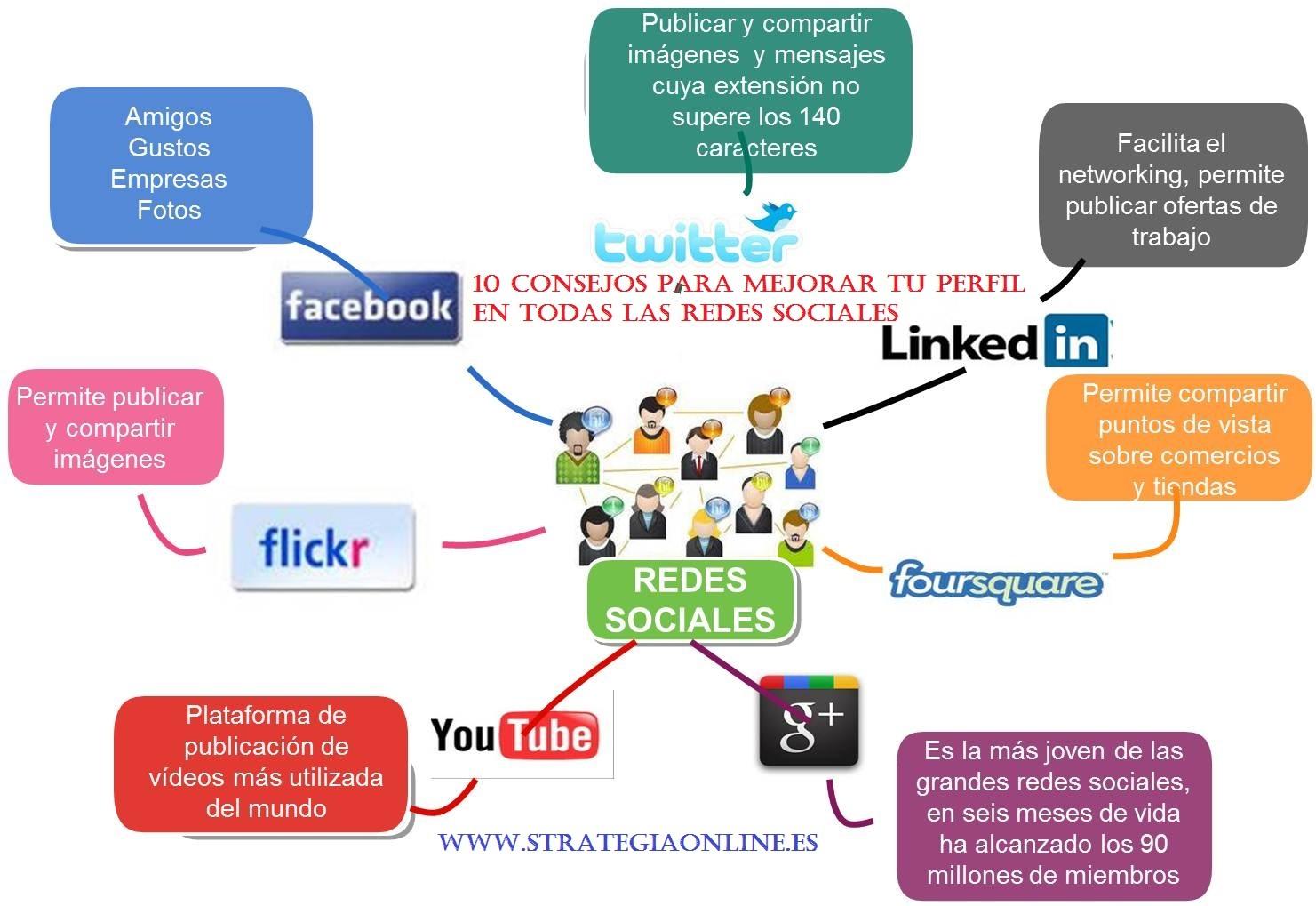 10 consejos para mejorar tu perfil en todas las Redes Sociales