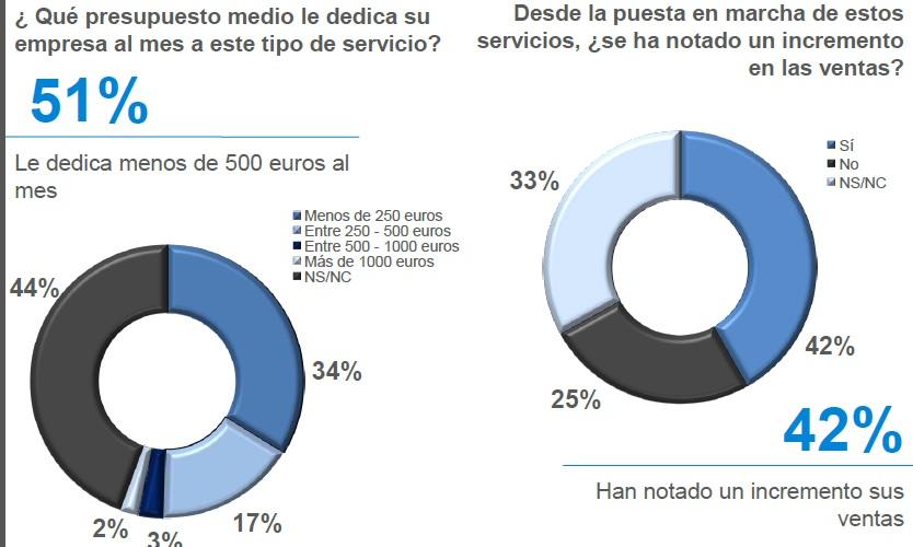 Sólo el 55% de las pymes tiene perfil corporativo en las redes sociales