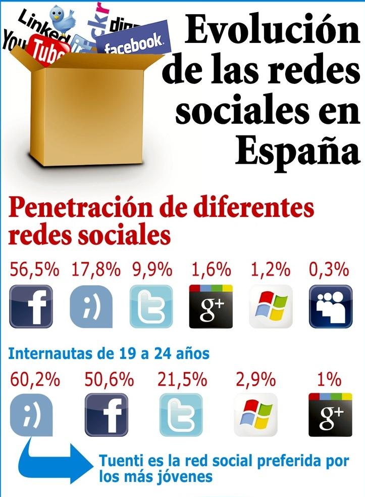 PenetracionredesSociales2013España1