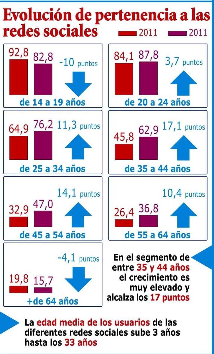 El crecimiento de las Redes Sociales en España