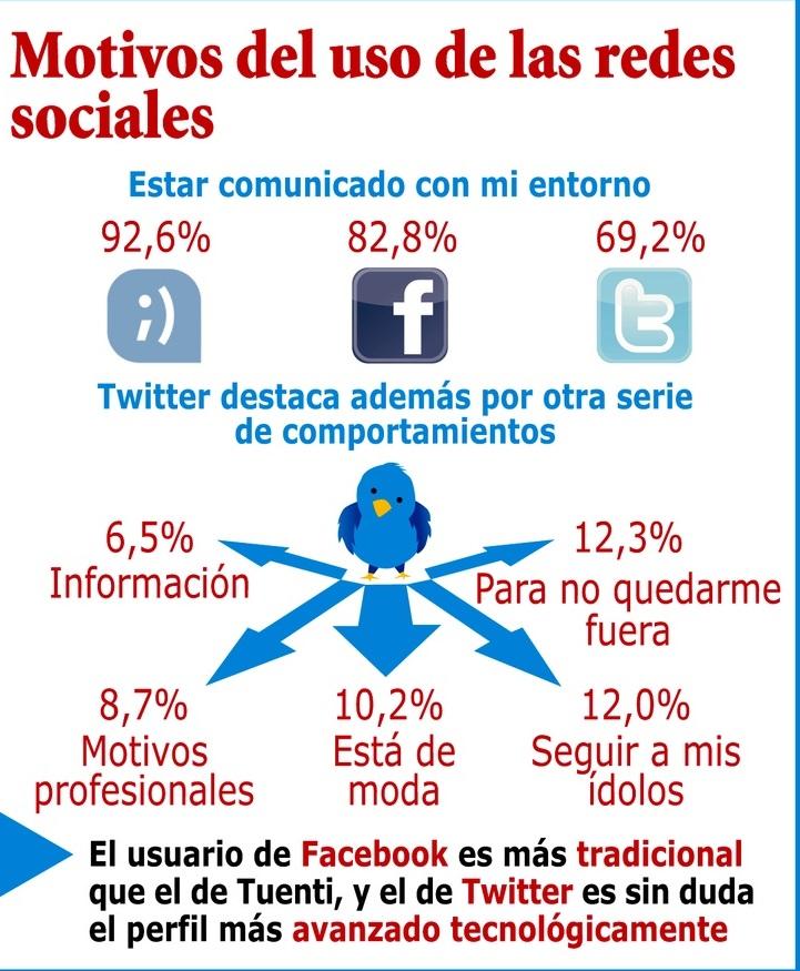 PenetracionredesSociales2013España5
