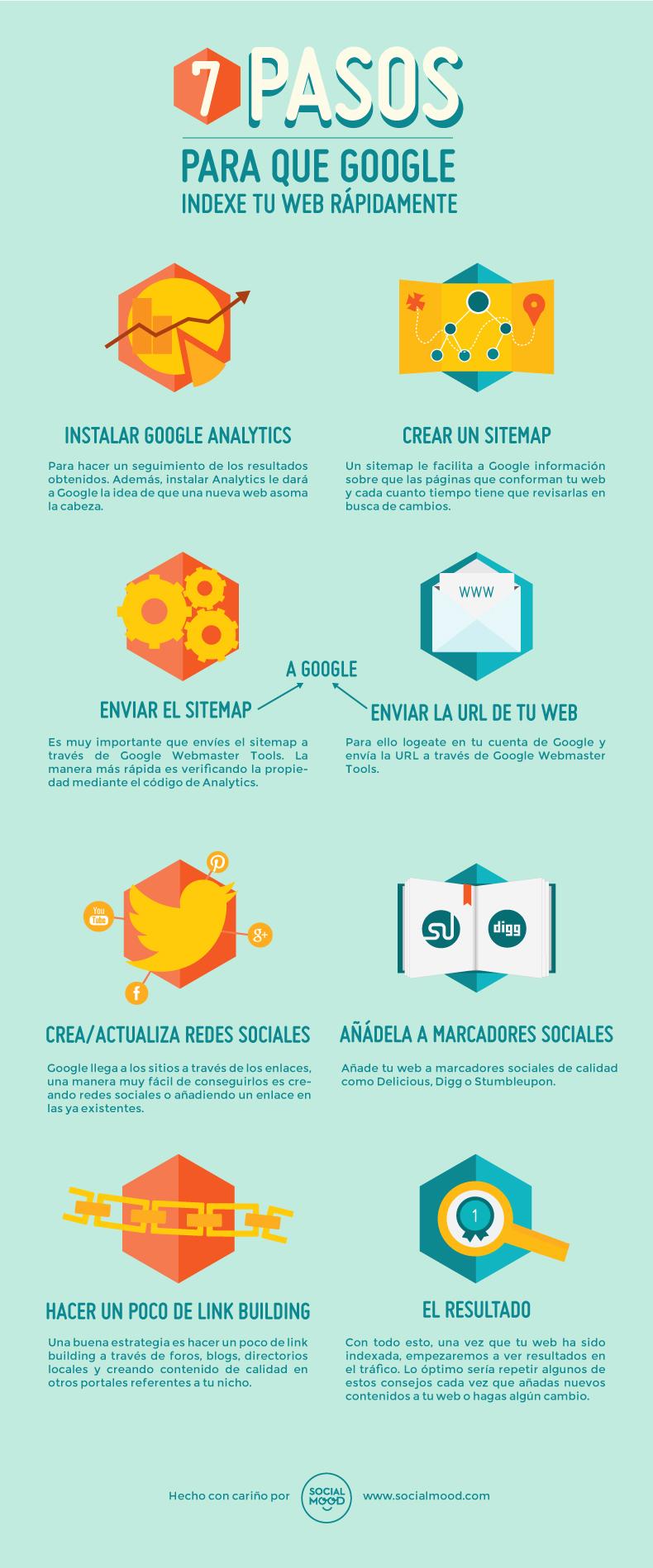 7 pasos básicos para que Google indexe tu web más rápido. #Infografía