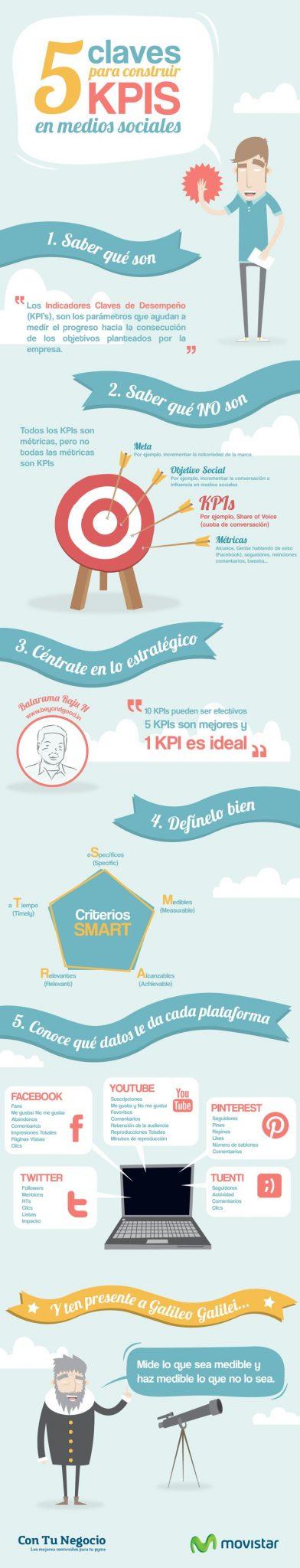 5 tips para construir KPIS en las Redes Sociales