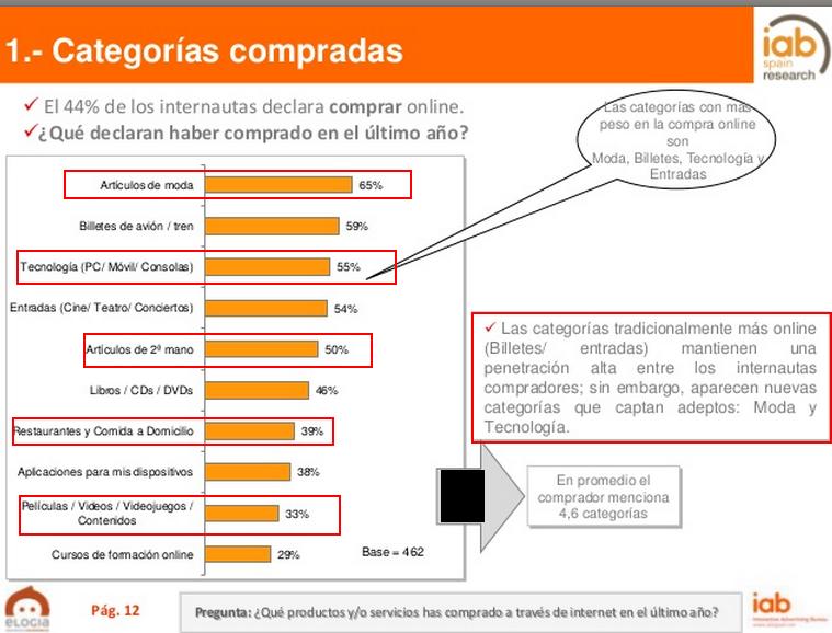 Estudio IAB Spain, usos y hábitos de compras online