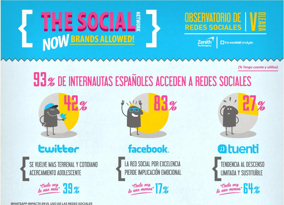 Interesante infografía sobre la 5º oleada sobre las Redes Sociales.