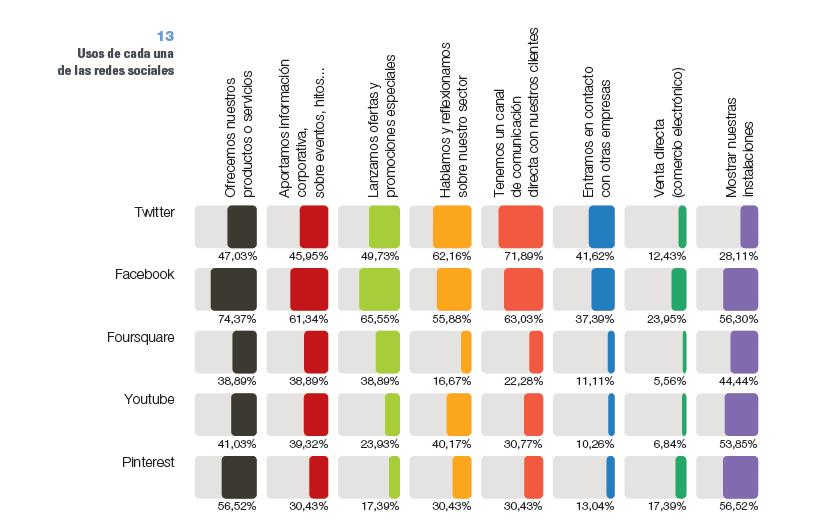 El 43 % de empresas ya sabe diferenciar el uso de las Redes Sociales Profesionales