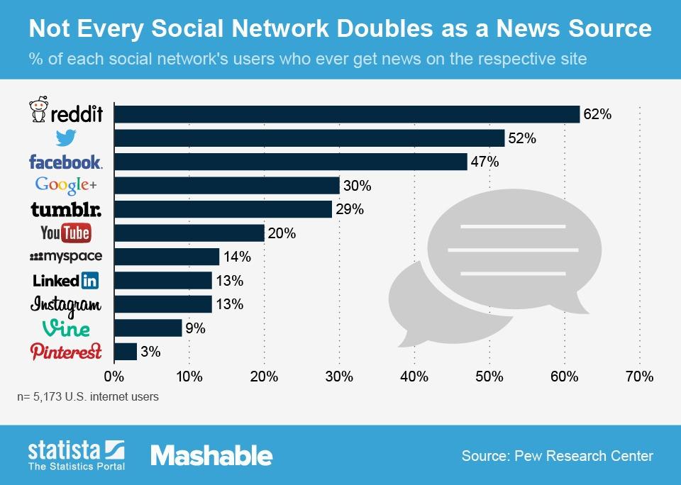 Las 11 redes sociales más importantes