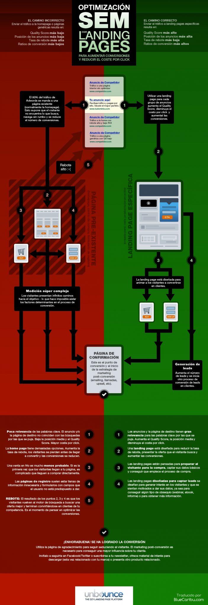 infografia-optimizacion-sem-landing-pages