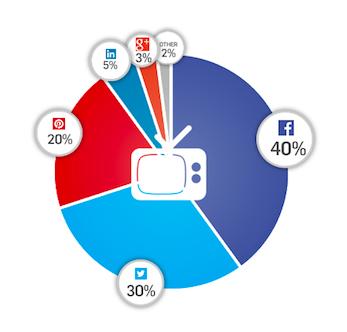 El 40% de las noticias se comparten en Facebook