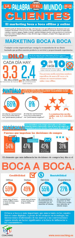 Marketing relacional  (Boca a Boca), sigue funcionando