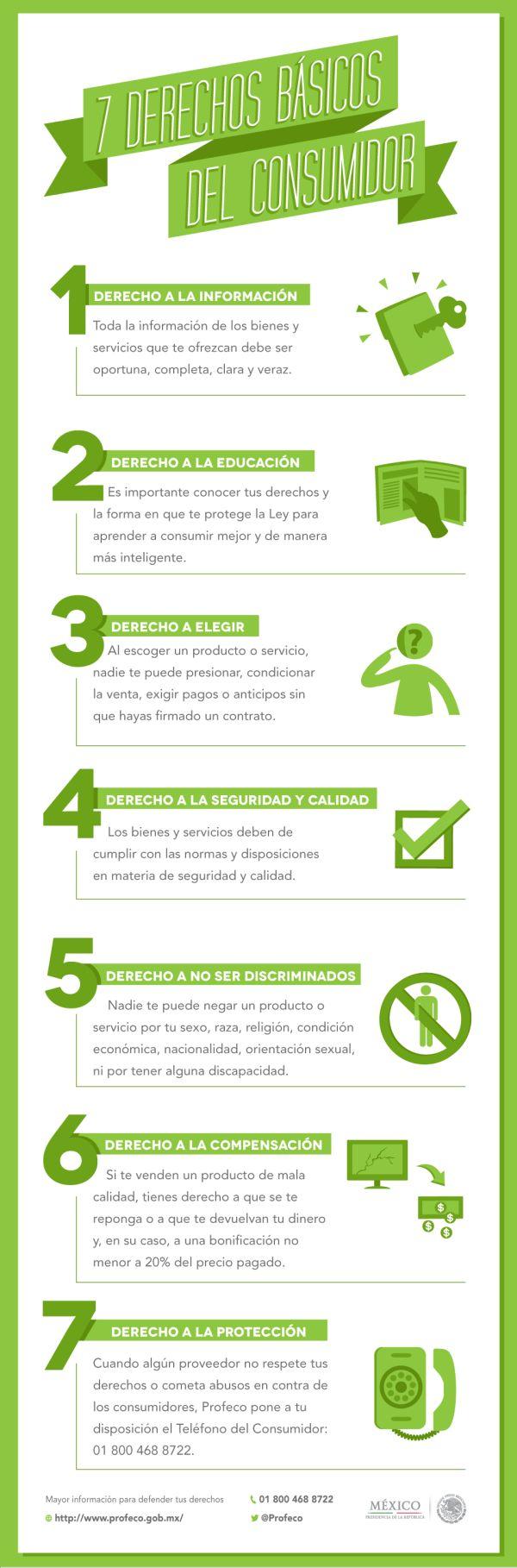 Guía sobre los derechos básicos del consumidor.
