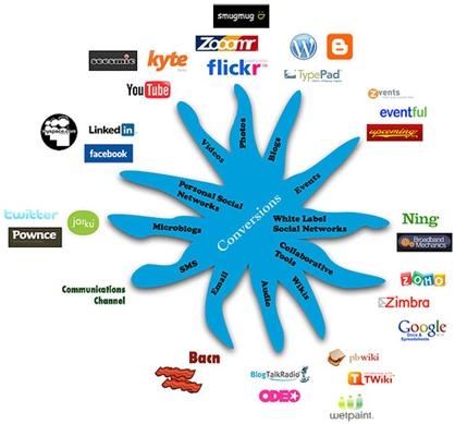 5 indicaciones de porqué las empresas fracasan en las Redes Sociales.