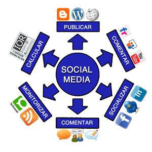 social-media-y-marketing-relacional