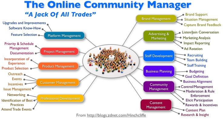 10 Tips a tener en cuenta los Community Manager