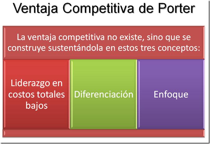 ventajacompetitivaPoter