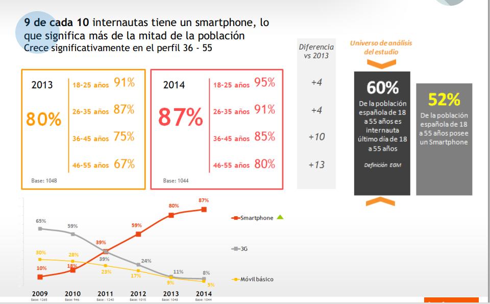 El 90 % de internautas utiliza el móvil antes de realizar una compra