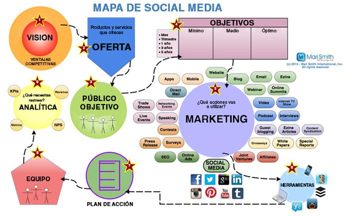 mapaSocialMedia StrategiaOnline