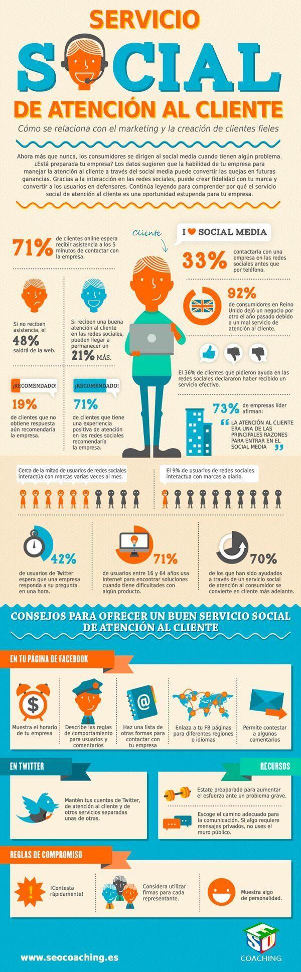 Está preparada tu marca  para dar un buen servicio de atención cliente en las Redes Sociales.