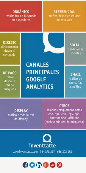 infografia Canales principales de Google Analytics
