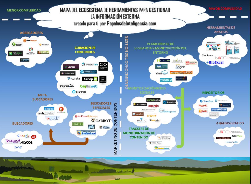 mapa-del-ecosistema-de-herramientas-para-la-gestion-de-la-informacion