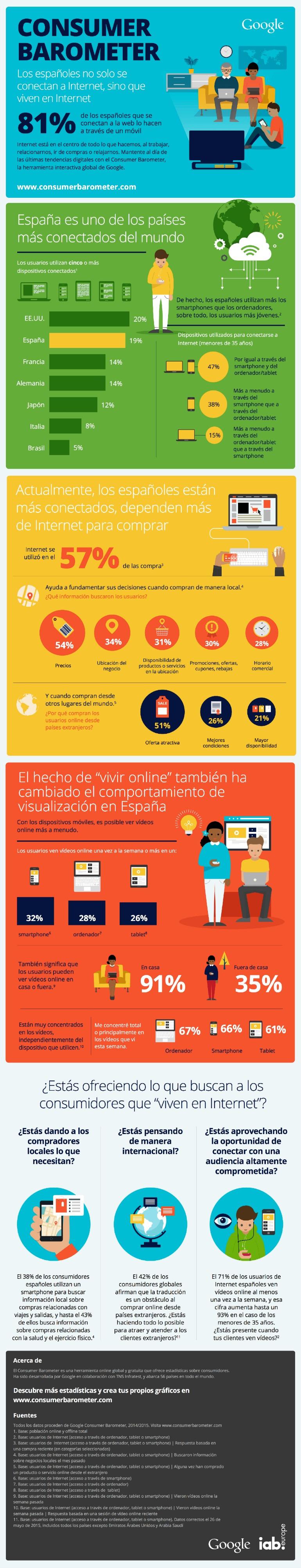 Barómetro-de-Google-sobre-los-internautas-españoles