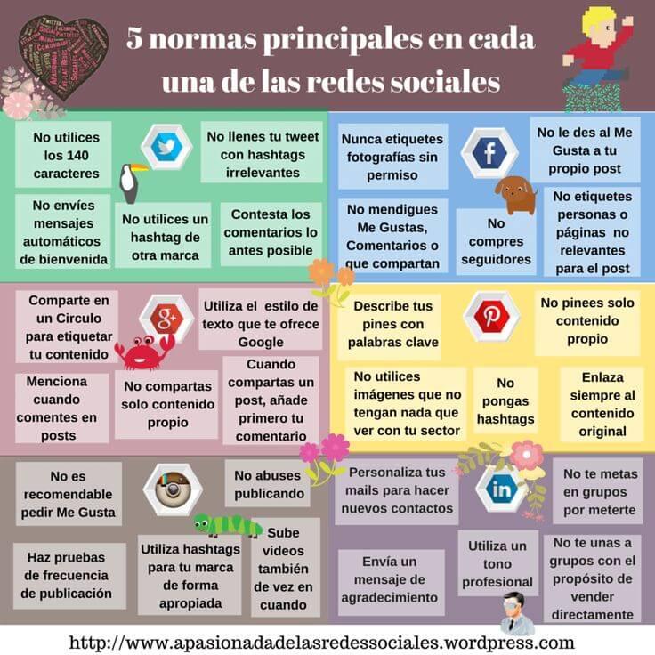 Manual básico de las principales redes sociales