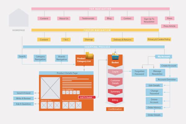estructura de contenidos para eCommerce-structure