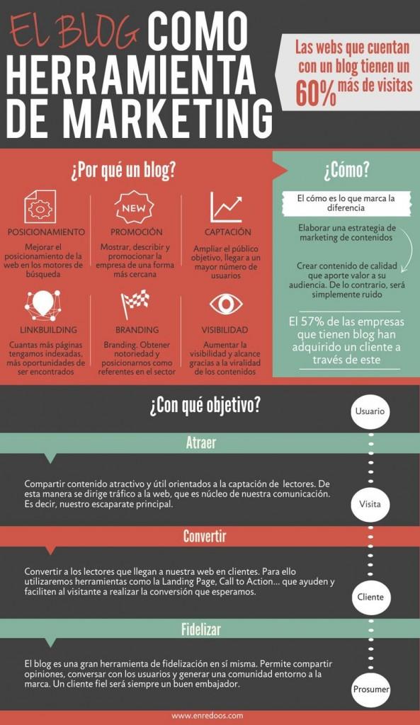 Blog-como-una-herramienta-de-marketing2