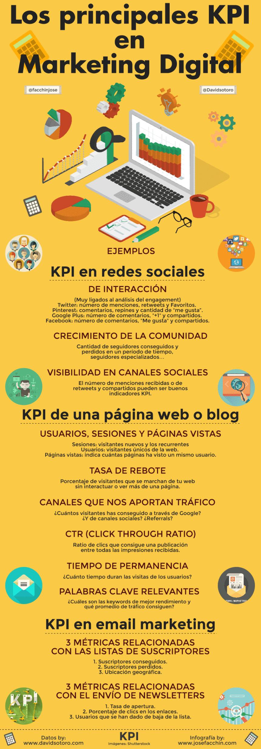 kpi-marketing-digital-infografia