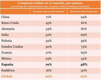 Compras online en España muy por debajo de la media.
