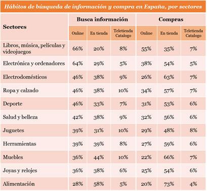 grafico4habitos de busca e información