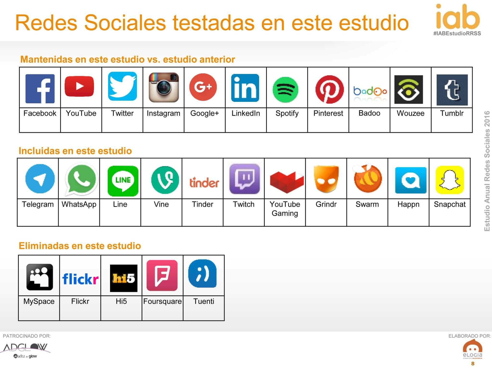 Facebook y Twitter, líderes del Social Media en España.